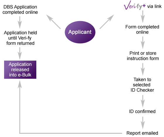 Form crb pdf application
